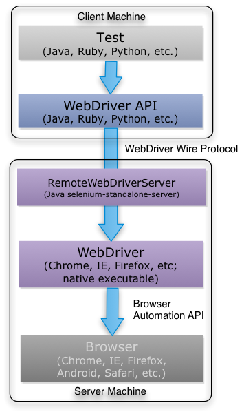 Test Automation with Selenium WebDriver, Java, and JUnit